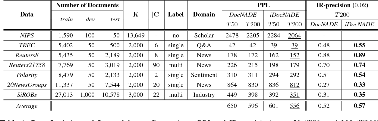 Figure 2 for Document Informed Neural Autoregressive Topic Models