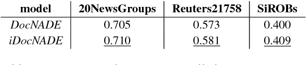 Figure 3 for Document Informed Neural Autoregressive Topic Models