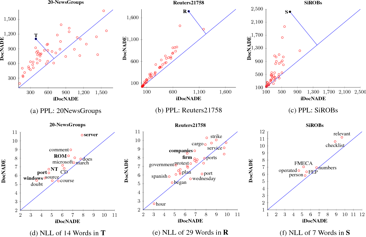 Figure 4 for Document Informed Neural Autoregressive Topic Models