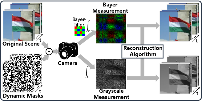 Figure 1 for Memory-Efficient Network for Large-scale Video Compressive Sensing