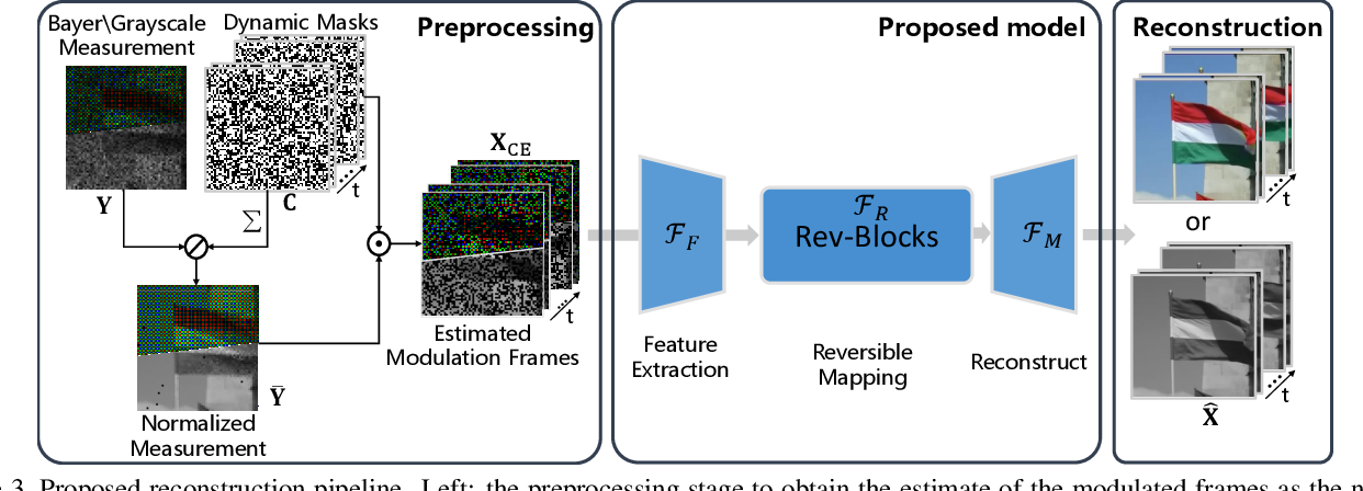 Figure 4 for Memory-Efficient Network for Large-scale Video Compressive Sensing