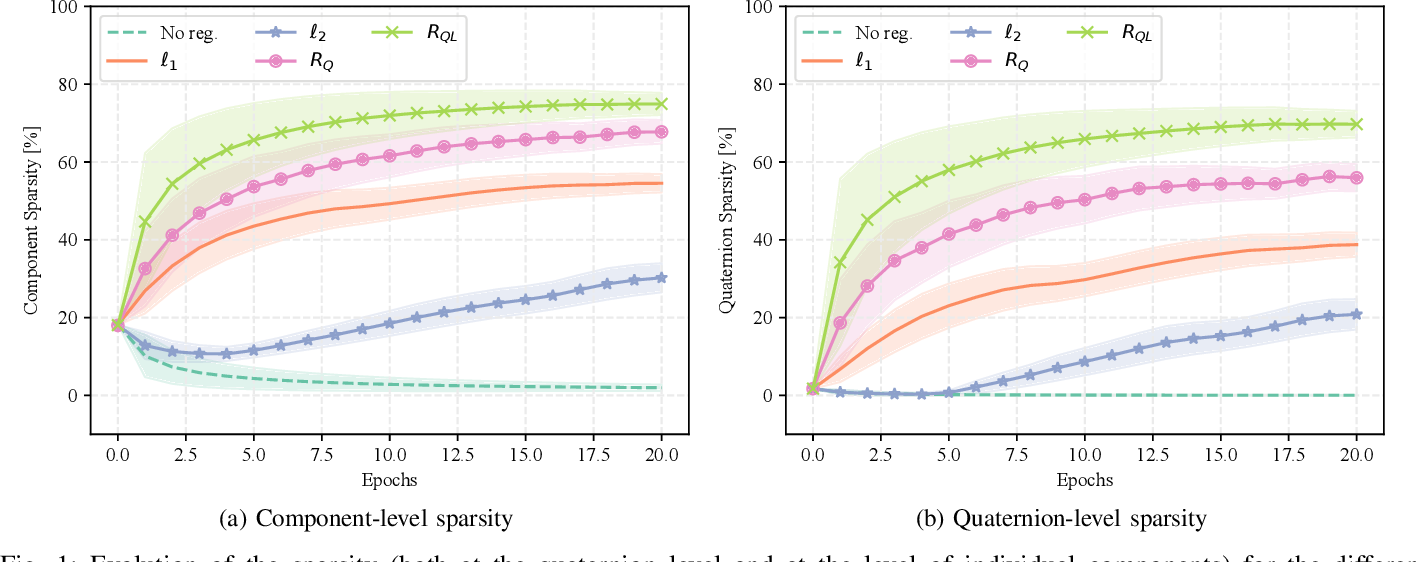 Figure 1 for Compressing deep quaternion neural networks with targeted regularization