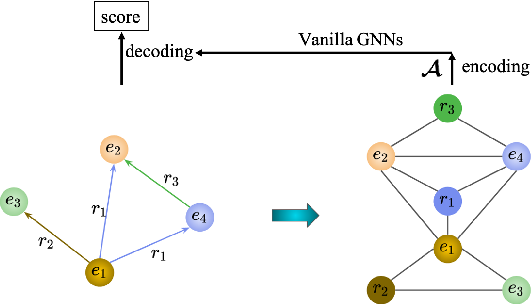 Figure 1 for Node Co-occurrence based Graph Neural Networks for Knowledge Graph Link Prediction