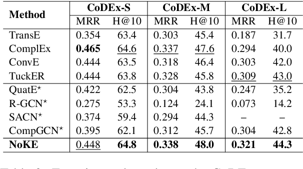 Figure 3 for Node Co-occurrence based Graph Neural Networks for Knowledge Graph Link Prediction