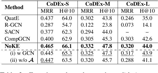 Figure 4 for Node Co-occurrence based Graph Neural Networks for Knowledge Graph Link Prediction