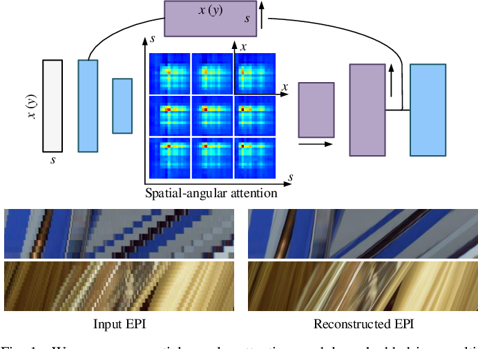 Figure 1 for Spatial-Angular Attention Network for Light Field Reconstruction