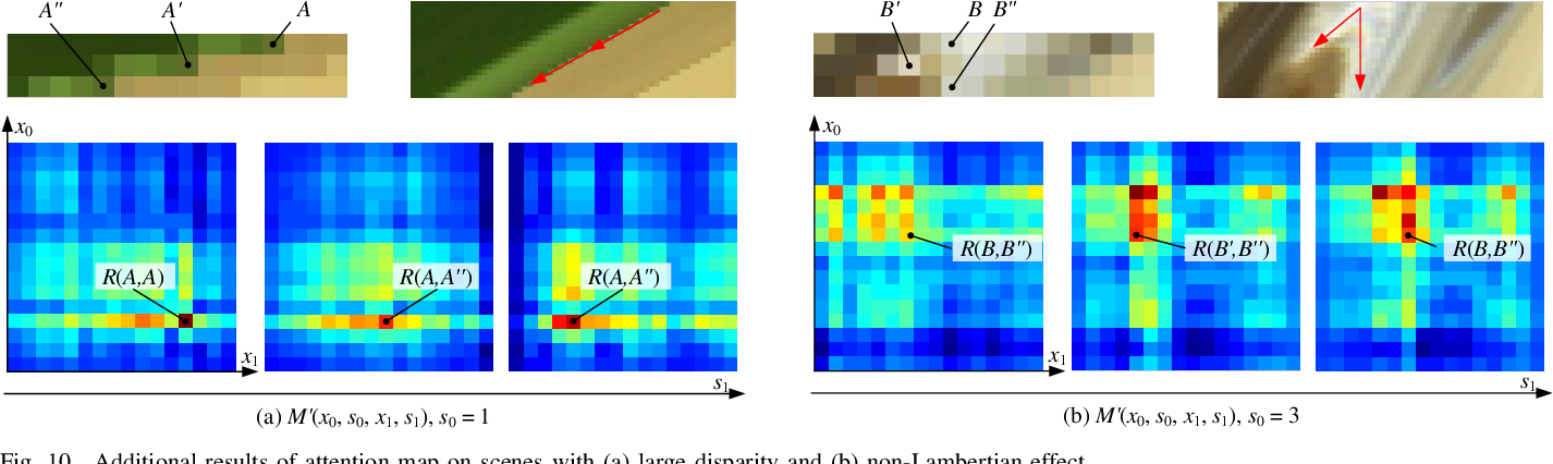 Figure 2 for Spatial-Angular Attention Network for Light Field Reconstruction