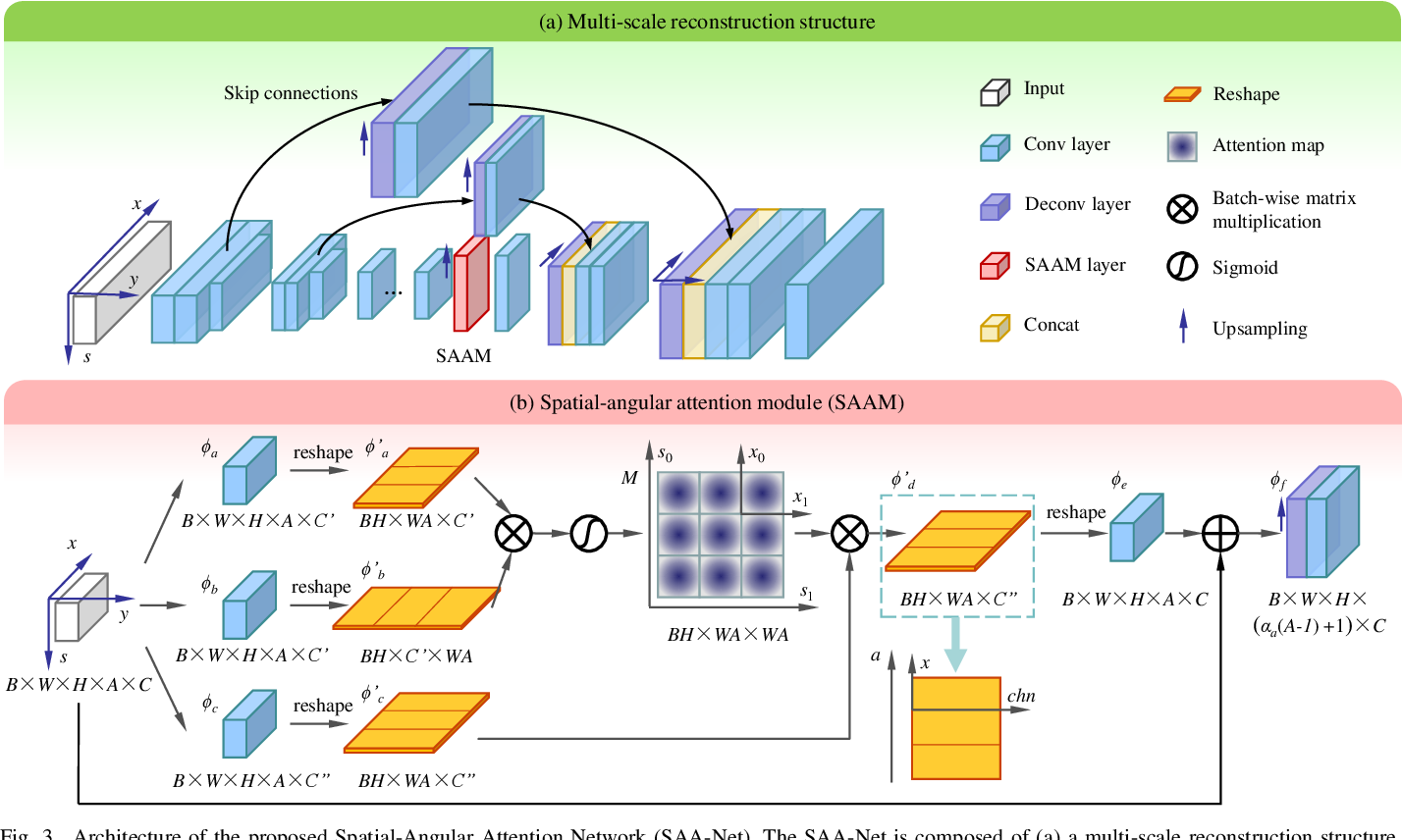 Figure 4 for Spatial-Angular Attention Network for Light Field Reconstruction