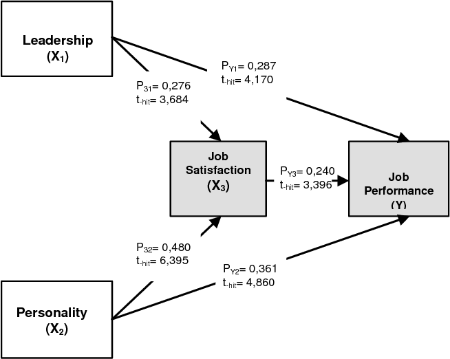 PDF] Effect of Leadership, Personality and Job Satisfaction