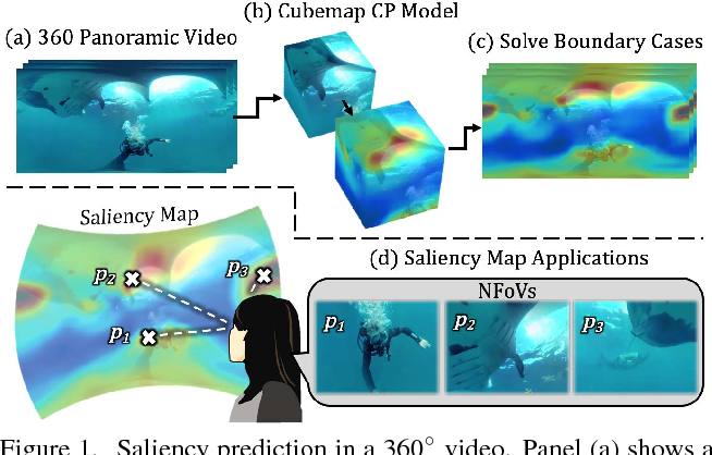 Figure 1 for Cube Padding for Weakly-Supervised Saliency Prediction in 360° Videos