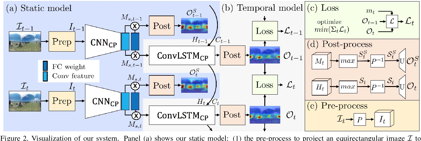 Figure 3 for Cube Padding for Weakly-Supervised Saliency Prediction in 360° Videos