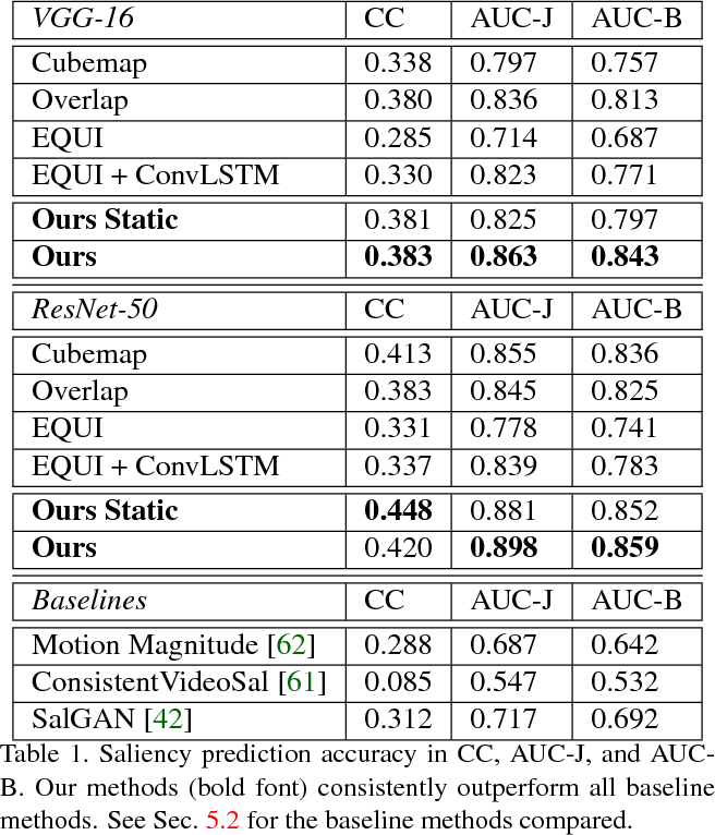 Figure 2 for Cube Padding for Weakly-Supervised Saliency Prediction in 360° Videos