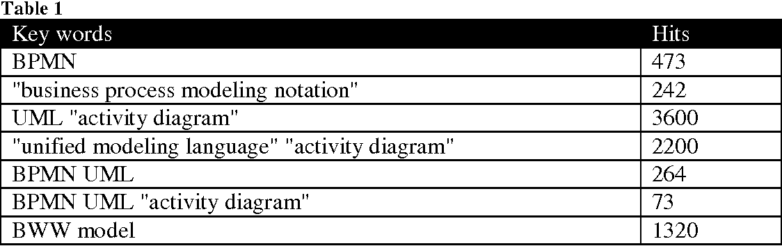 A notation evaluation of bpmn and uml activity diagrams lauri table 1 ccuart Image collections