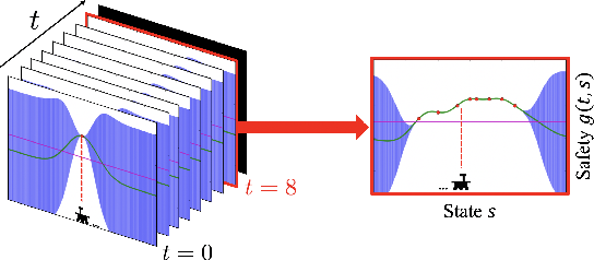 Figure 3 for Safe Exploration in Markov Decision Processes with Time-Variant Safety using Spatio-Temporal Gaussian Process