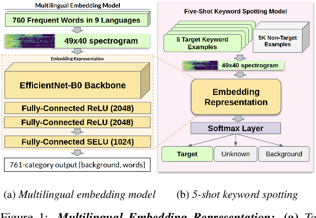 Figure 1 for Few-Shot Keyword Spotting in Any Language