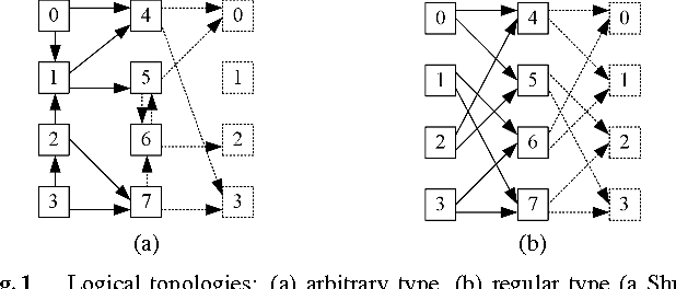 table 5 from optimum regular logical topology for