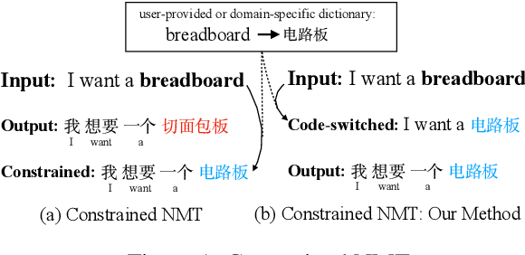 Figure 1 for Code-Switching for Enhancing NMT with Pre-Specified Translation