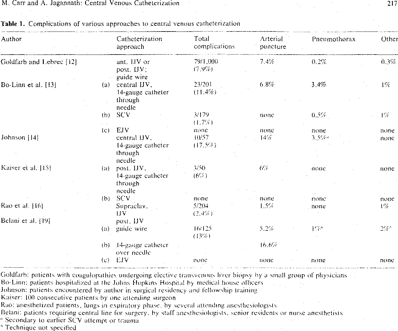 Table 1. Complications of various approaches to central venous catheterization 217