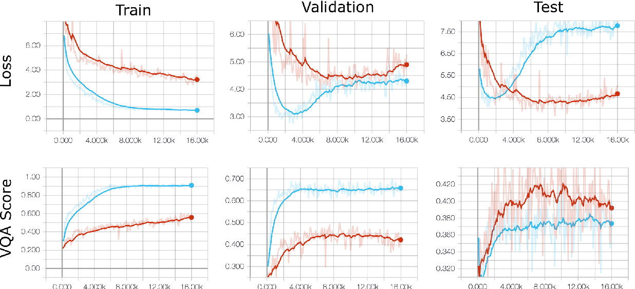 Figure 3 for Adversarial Regularization for Visual Question Answering: Strengths, Shortcomings, and Side Effects