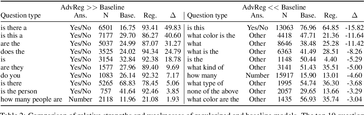 Figure 4 for Adversarial Regularization for Visual Question Answering: Strengths, Shortcomings, and Side Effects