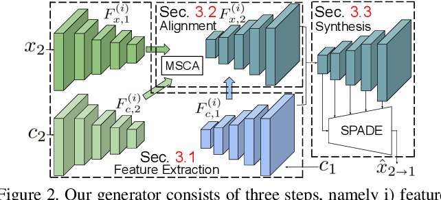 Figure 3 for Example-Guided Scene Image Synthesis using Masked Spatial-Channel Attention and Patch-Based Self-Supervision