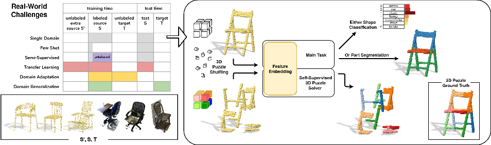 Figure 1 for Joint Supervised and Self-Supervised Learning for 3D Real-World Challenges