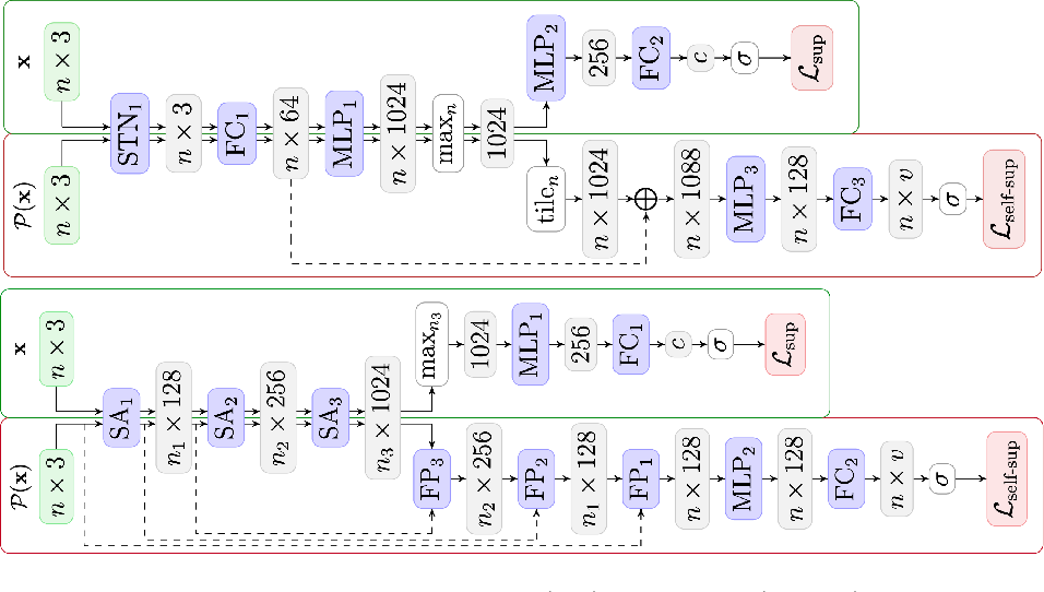 Figure 3 for Joint Supervised and Self-Supervised Learning for 3D Real-World Challenges