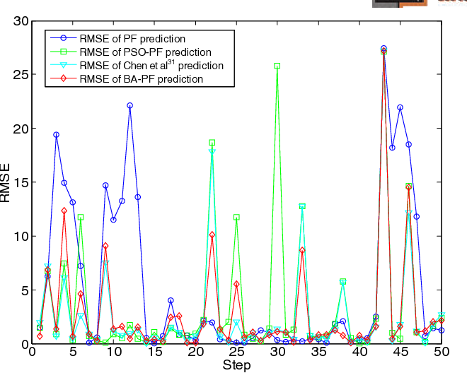 Figure 6 from Improved infrared small target detection and