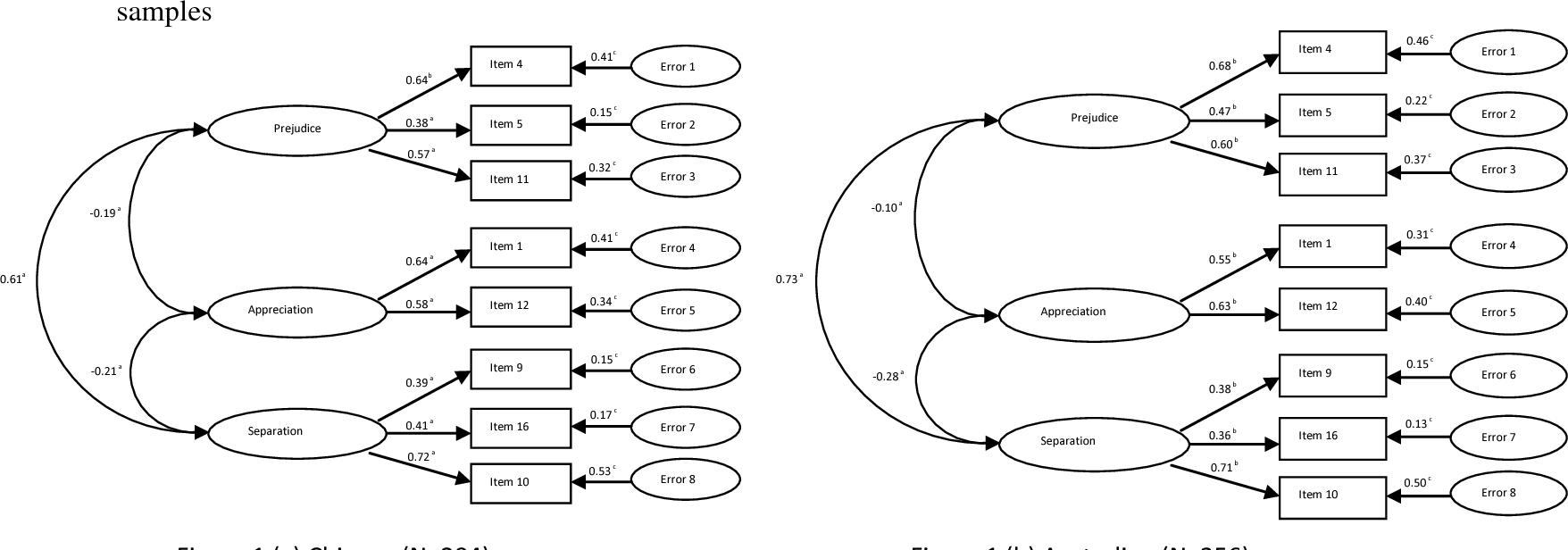 PDF] Cross-cultural comparison of attitudes and preferences