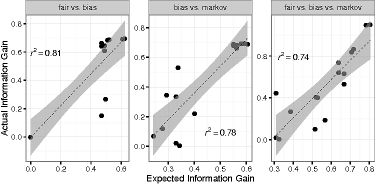 Figure 3 for Practical optimal experiment design with probabilistic programs