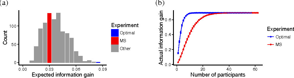 Figure 4 for Practical optimal experiment design with probabilistic programs