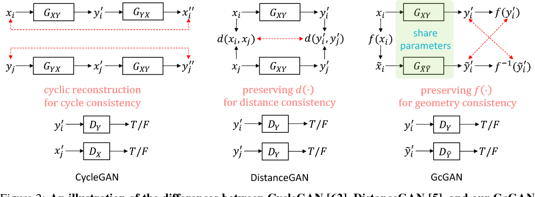 Figure 3 for Geometry-Consistent Adversarial Networks for One-Sided Unsupervised Domain Mapping