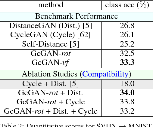 Figure 4 for Geometry-Consistent Adversarial Networks for One-Sided Unsupervised Domain Mapping