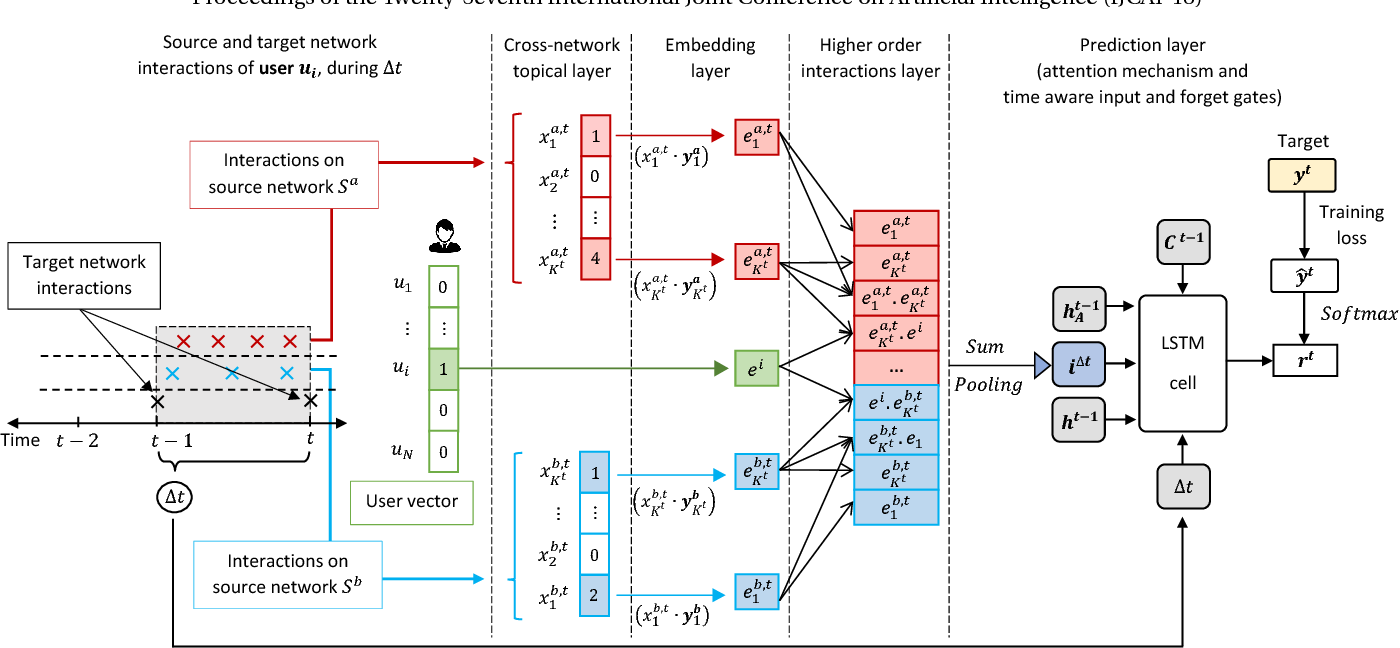 Figure 1 for LSTM Networks for Online Cross-Network Recommendations