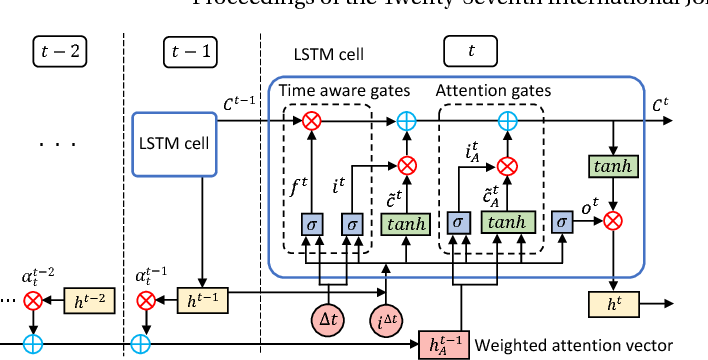 Figure 2 for LSTM Networks for Online Cross-Network Recommendations