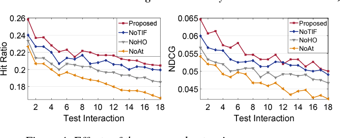 Figure 4 for LSTM Networks for Online Cross-Network Recommendations