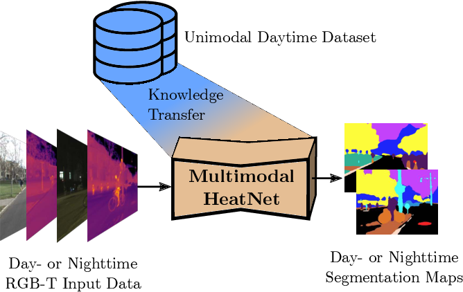 Figure 1 for HeatNet: Bridging the Day-Night Domain Gap in Semantic Segmentation with Thermal Images