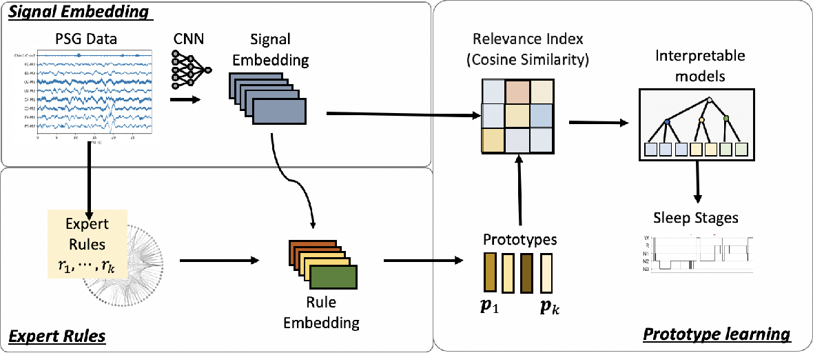 Figure 1 for SLEEPER: interpretable Sleep staging via Prototypes from Expert Rules