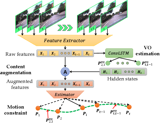 Figure 1 for Local Supports Global: Deep Camera Relocalization with Sequence Enhancement