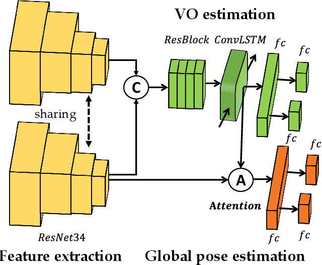 Figure 3 for Local Supports Global: Deep Camera Relocalization with Sequence Enhancement