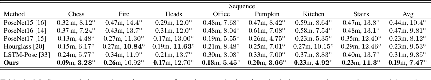 Figure 2 for Local Supports Global: Deep Camera Relocalization with Sequence Enhancement