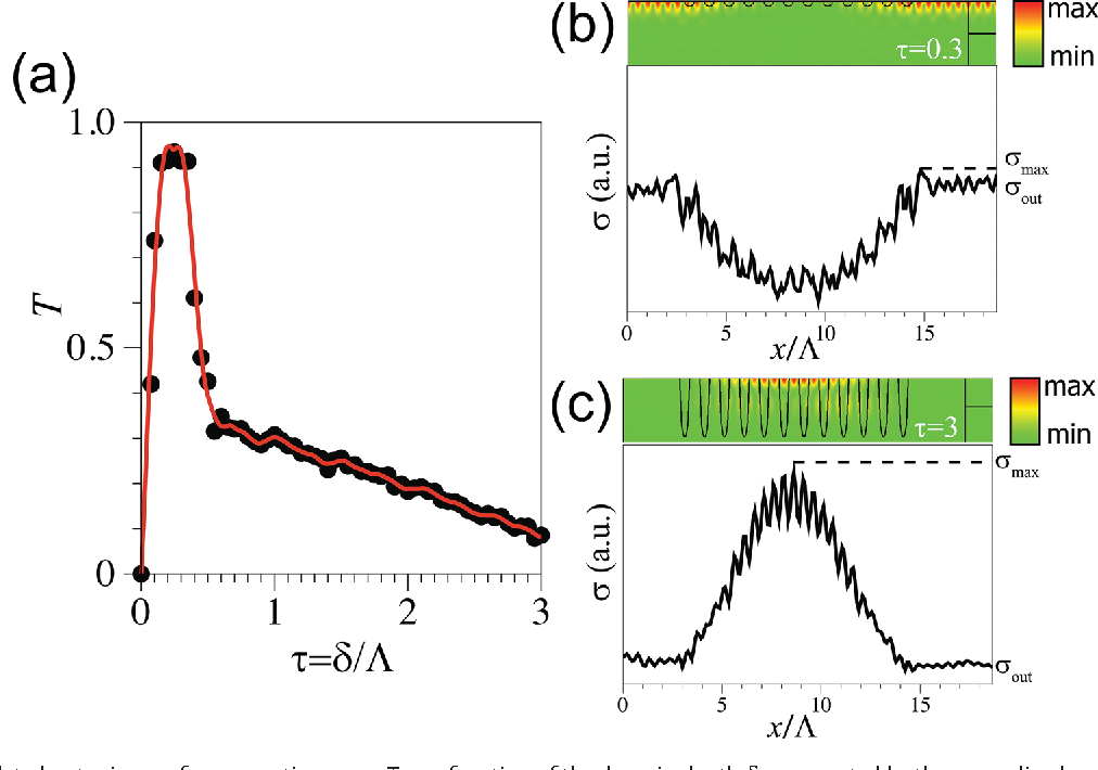 Figure 5 from UV Direct Write Metal Enhanced Redox (MER) Domain