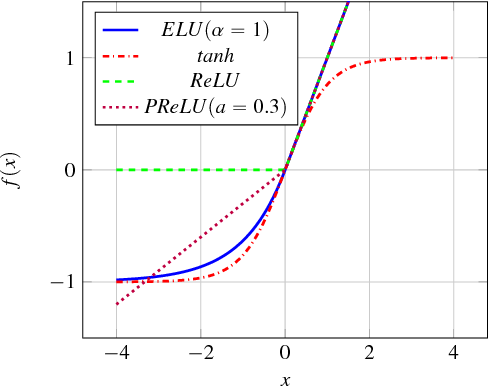 Figure 1 for Dual Rectified Linear Units (DReLUs): A Replacement for Tanh Activation Functions in Quasi-Recurrent Neural Networks