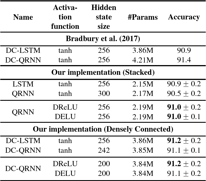Figure 2 for Dual Rectified Linear Units (DReLUs): A Replacement for Tanh Activation Functions in Quasi-Recurrent Neural Networks