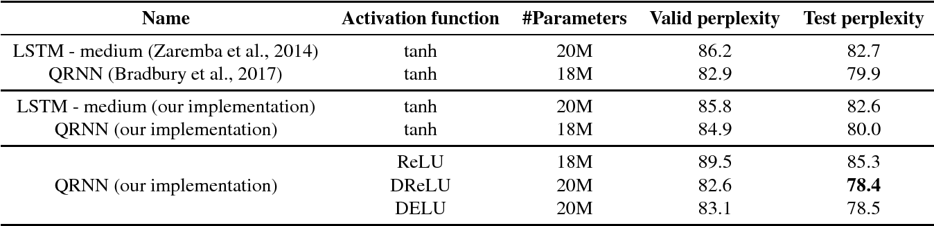 Figure 3 for Dual Rectified Linear Units (DReLUs): A Replacement for Tanh Activation Functions in Quasi-Recurrent Neural Networks