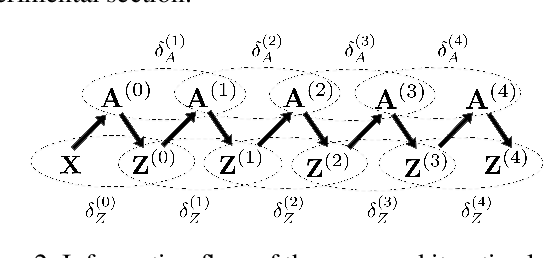 Figure 3 for Deep Iterative and Adaptive Learning for Graph Neural Networks