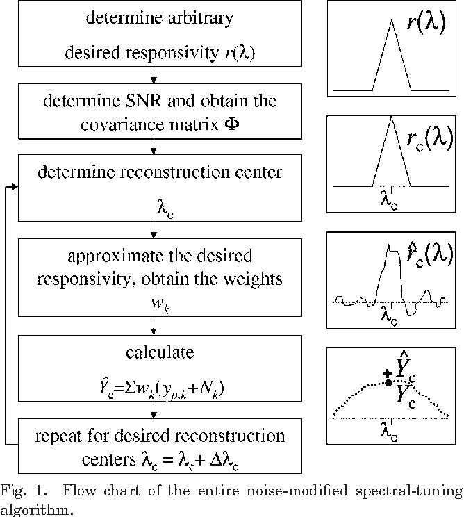 Figure 1 from Statistical adaptive sensing by detectors with