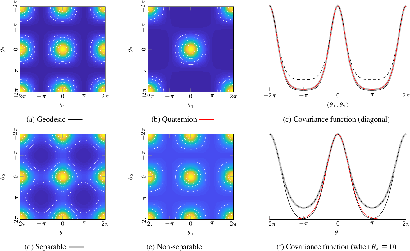 Figure 3 for Gaussian Process Priors for View-Aware Inference