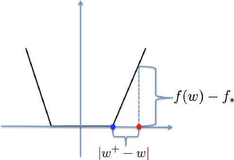 Figure 1 for Stochastic subGradient Methods with Linear Convergence for Polyhedral Convex Optimization