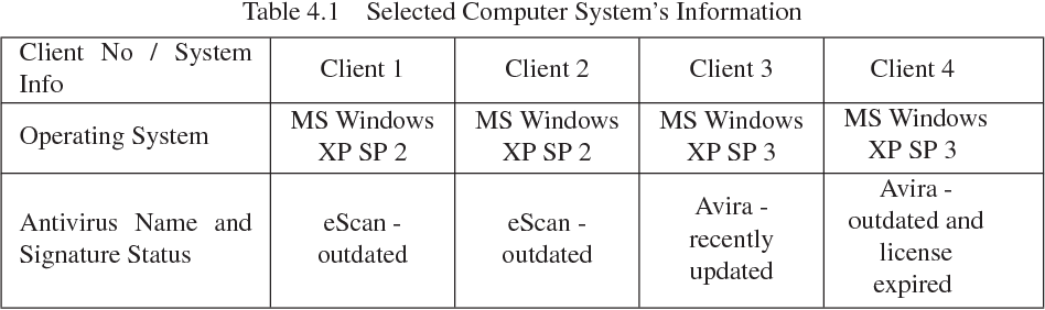 Figure 4 2 from Network Forensics: Detection and Mitigation of